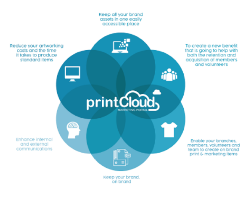 Print cloud rosette